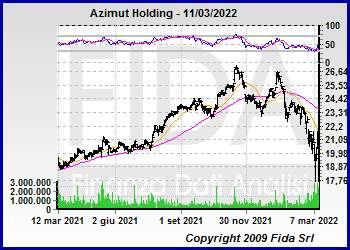 Azimut Holding