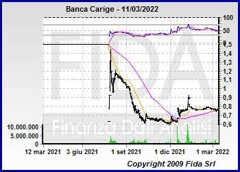 Banca carige borsaced for Istituto grafico pubblicitario milano