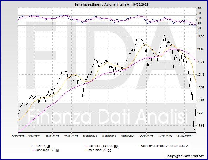 azionario euro quotazione