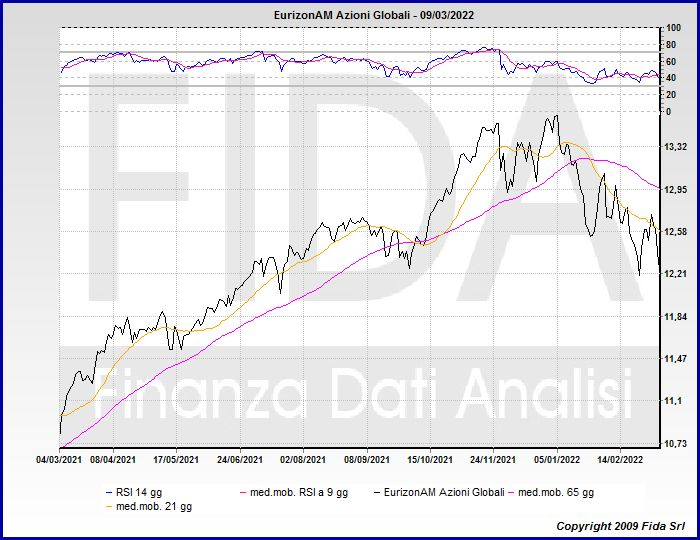 azionario euro quotazione)