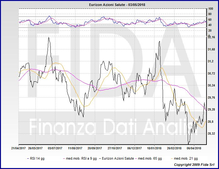 21a9067938 Sanpaolo Global High Yield fondi sanpaolo global high yield. Sanpaolo Global  Bond Risk quotazioni sanpaolo global bond risk