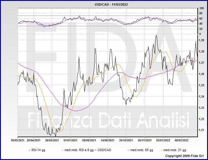 Andamento grafico e quotazione delle principali divise valute e monete estere ed internazionali ...